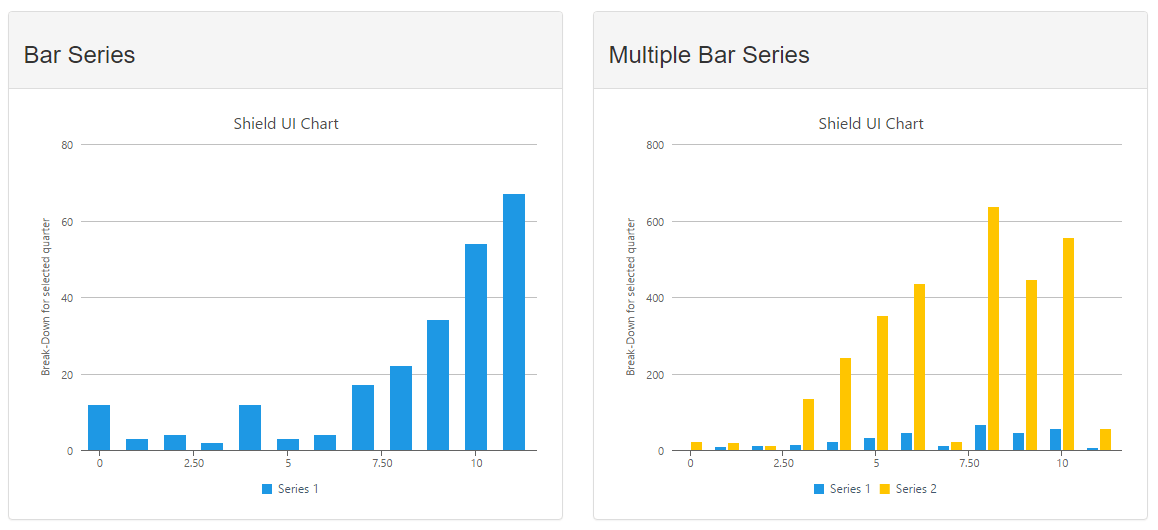 Bootstrap template, demonstrating a Bar Chart