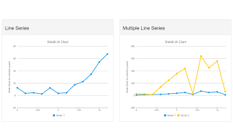 Bootstrap template, demonstrating a Line Chart